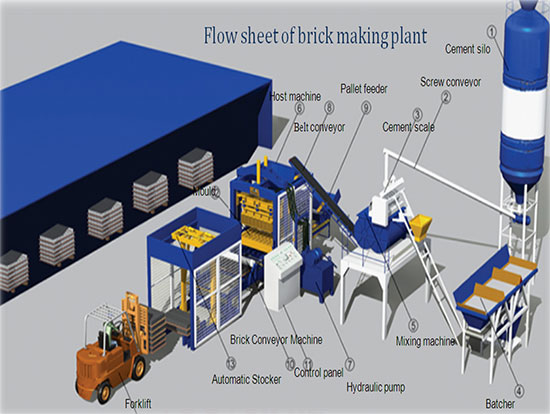 Brick Making System