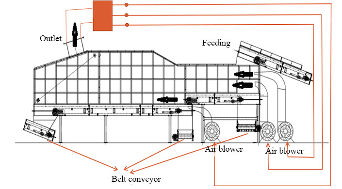 Flow Chart Of Beston Comprehensive Winnowing Machine