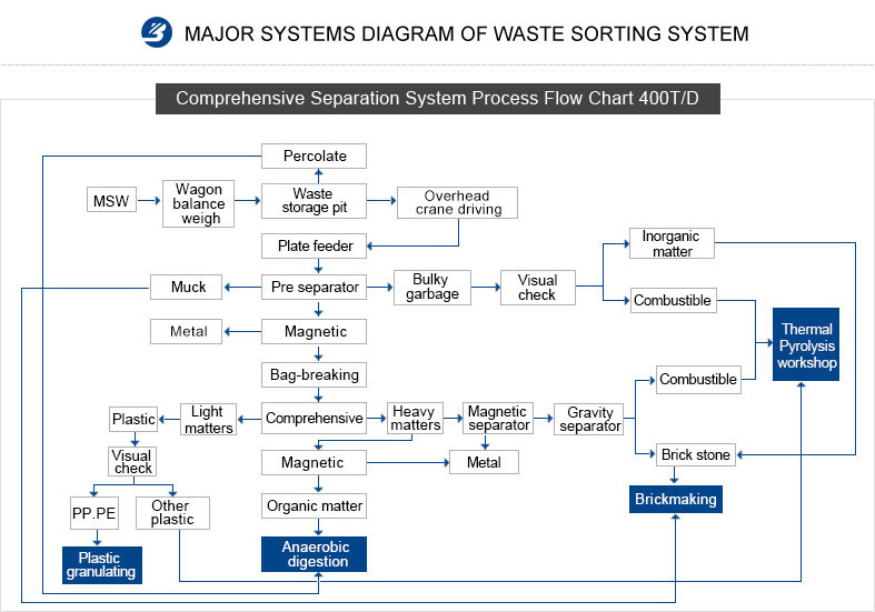 Trash Recycling Plant Flow Chart