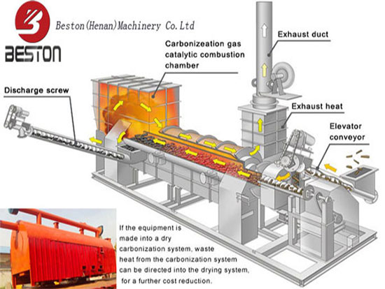 Carbonization System of Bamboo charcoal machine