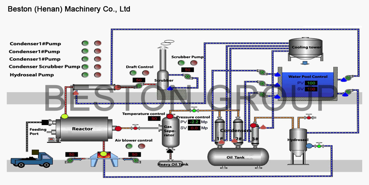 Flow Chart of Beston Pyrolysis Equipment
