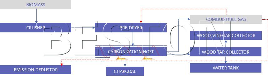 Beston Straw Carbonization Process
