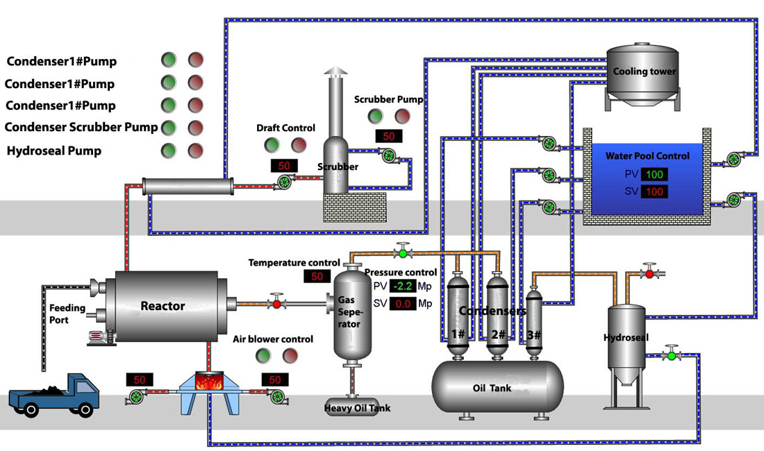 plastic recycling process flow chart