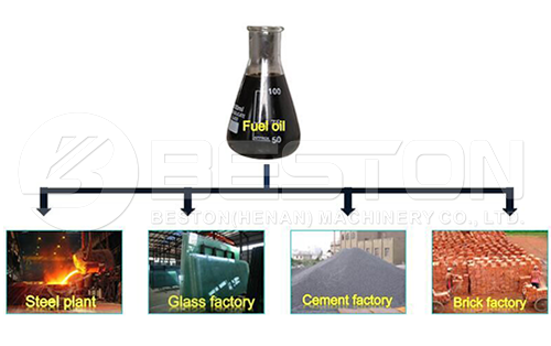 Use of Pyrolysis Oil